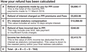 Refund for PPI calculation chart